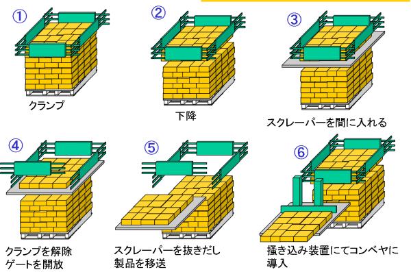コンベヤ 物流搬送機器 パレタイザの不二技研工業株式会社 Fuji Giken, Ltd.フェイスデパレタイザ